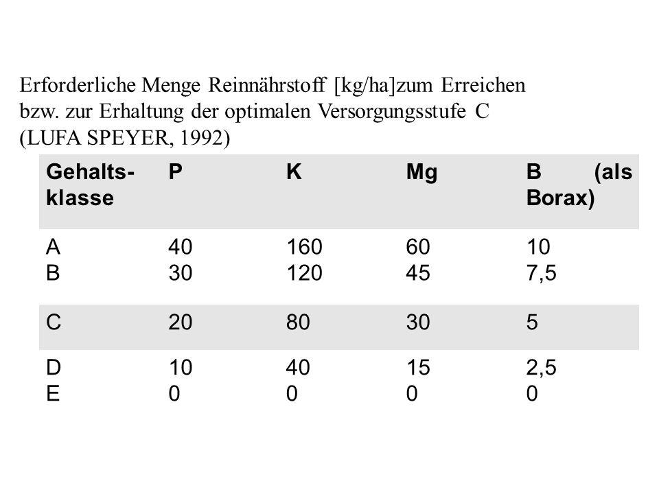 Erforderliche Menge Reinnährstoff [kg/ha]zum Erreichen bzw